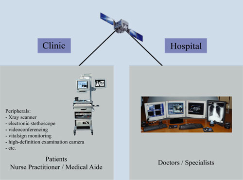 Typical example of specialized Telemedicine connection or network